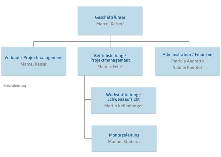 Organigramm Hofstetter AG